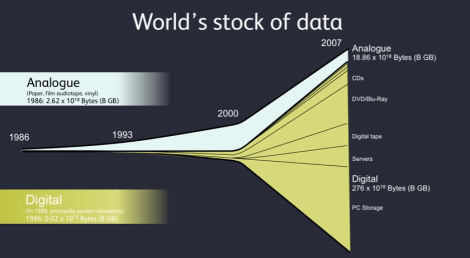 World's stock of data