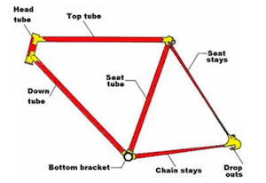 Bike frame, showing the main parts - bike terms