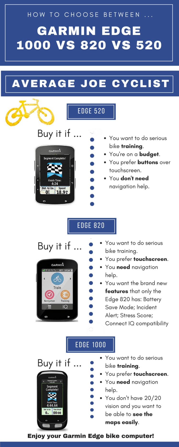 This infographic sums up very briefly which Garmin Edge might be best for you. Read on for many more details! Garmin Edge 1000 vs 820 vs 520