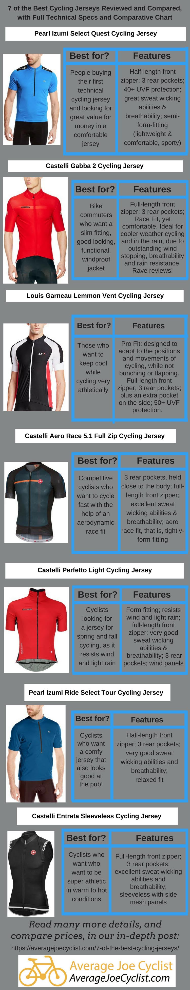 7 of the Best Cycling Jerseys