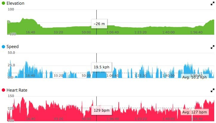How to Record a Bike Ride with Your Garmin Vivoactive 3. The Garmin Connect interface provides tons of information, including a record of how your heart performed while doing hills and while cranking up the speed