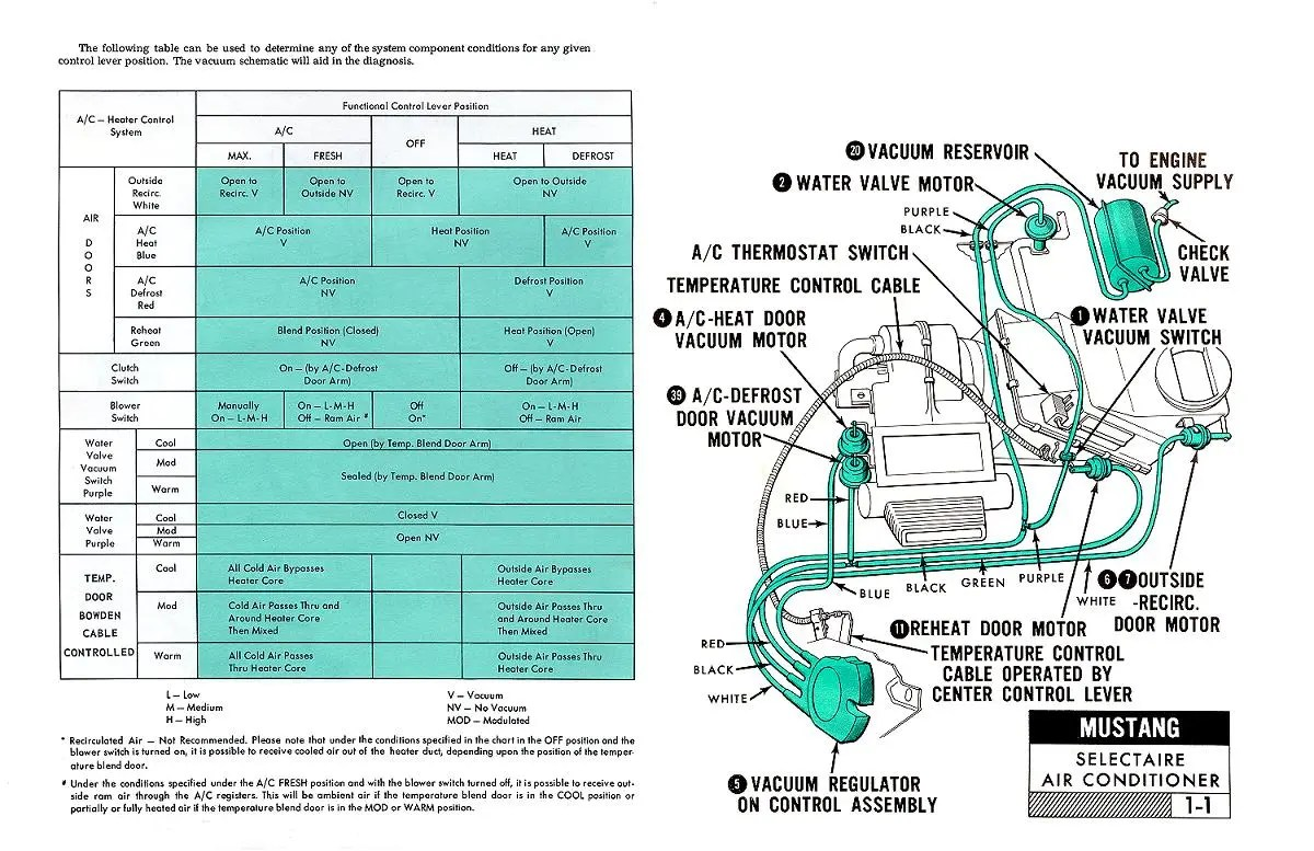 hight resolution of pictorial and schematic vacuum diagnosis chart and overview