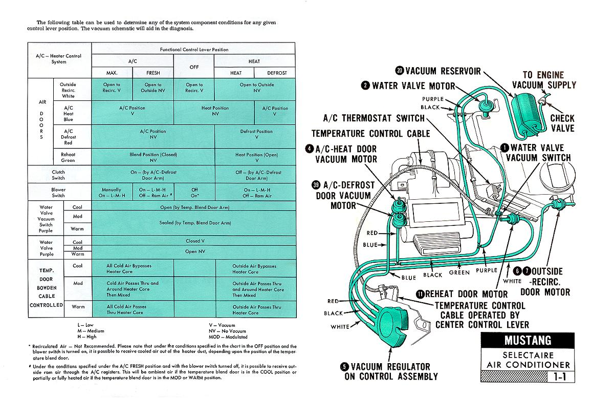 hight resolution of 1967 mustang air conditioner pictorial and schematic vacuum diagnosis chart and overview