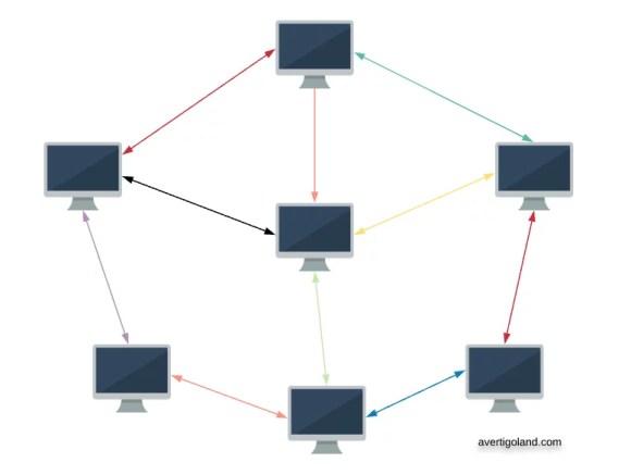 p2p network peer-to-peer