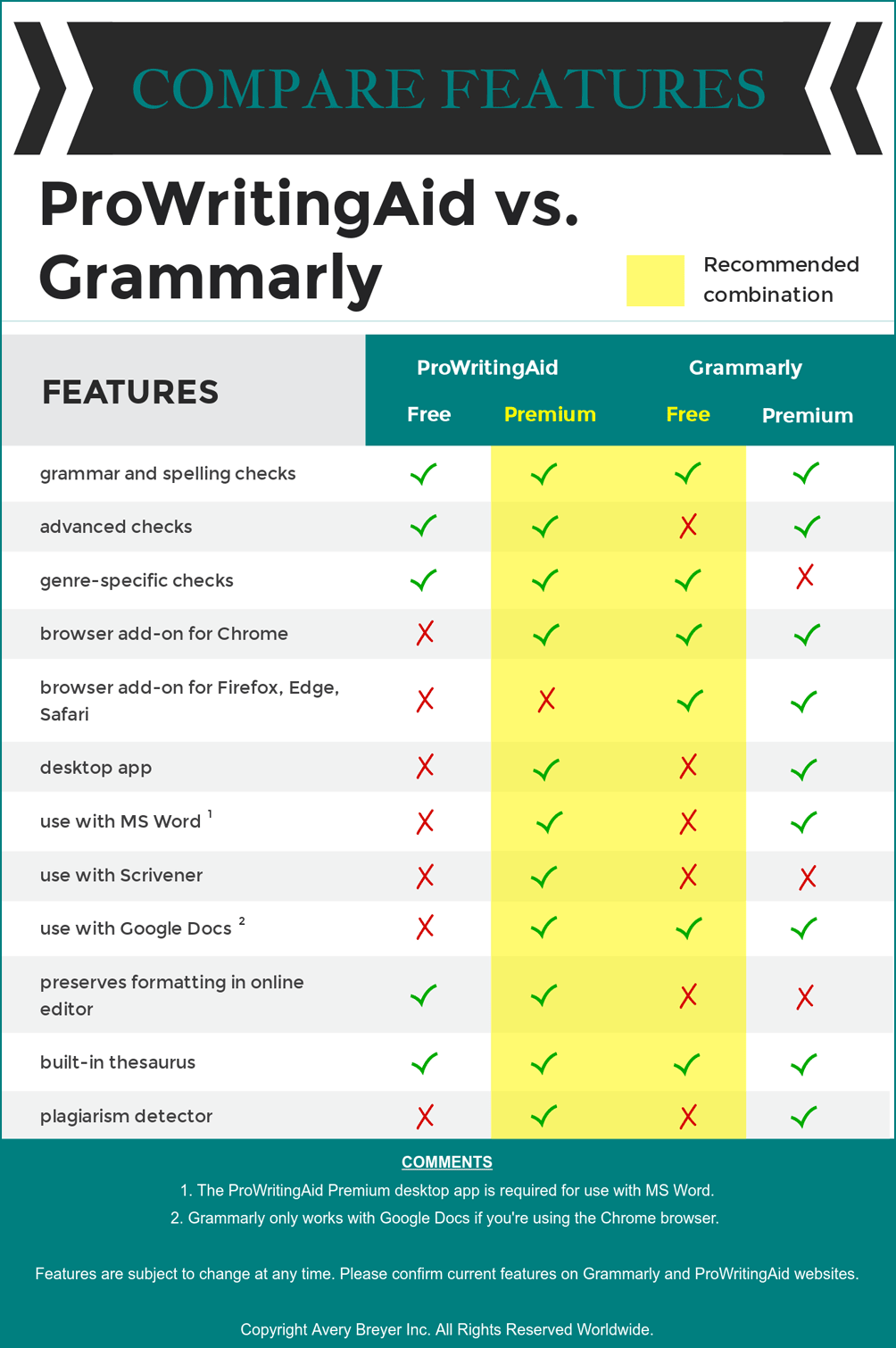 ProWritingAid vs  Grammarly Review: Surprising Results from a