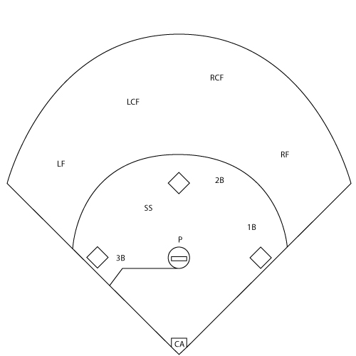 Softball Field Positions Fillable Template Pictures to Pin