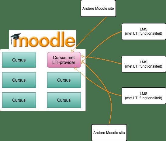 LTI-provider Moodle