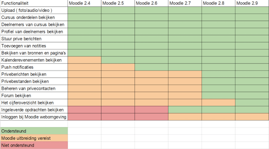 Functionaliteit Moodle mobile app