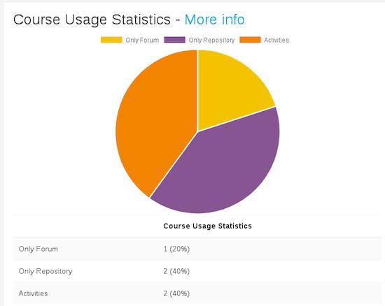 Courses Usage Statistics - Moodle.png