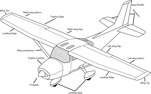 Basic parts of an Airplane and their functions
