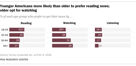 Age Survey on Reading News
