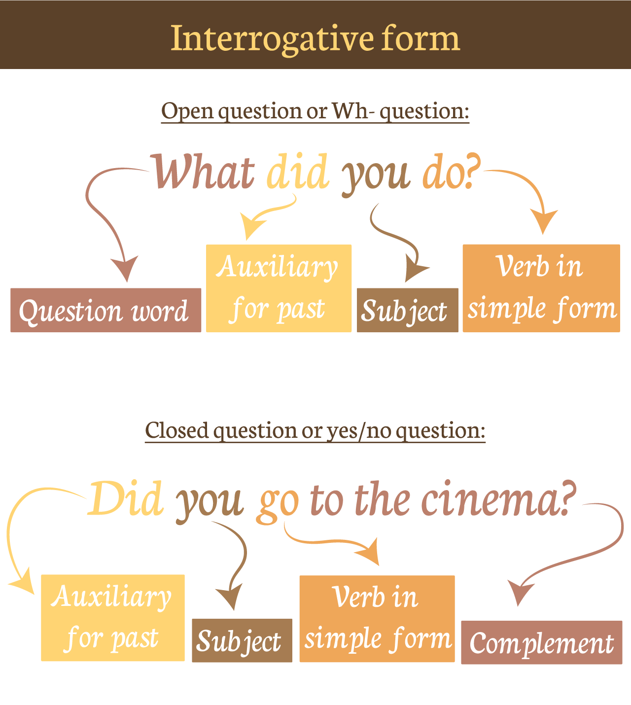 Simple Past Forms Affirmative Negative And Interrogative