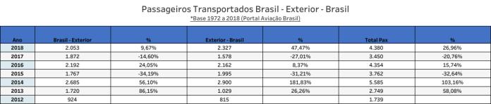 HiFly Passageiros transportados no Brasil