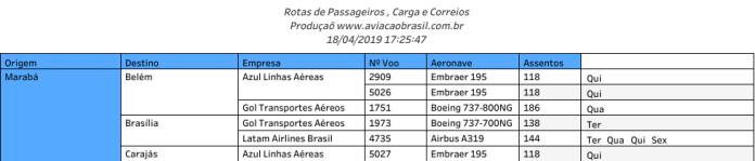 Aeroporto de Marabá - Rotas Abril de 2019
