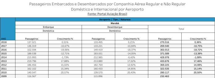 Marabá, Aeroporto de Marabá, Portal Aviação Brasil