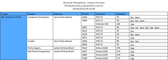 Voos Vigentes em São José do Rio Preto