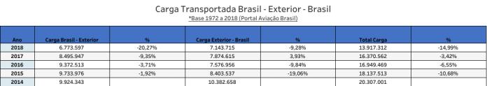 Fedex - 2018 - 2014 rota Brasil