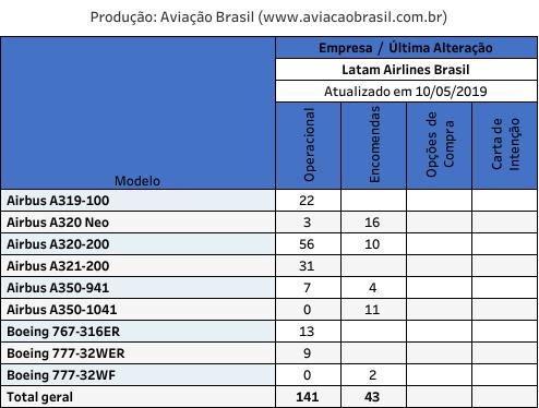 Frota Latam Airlines Brasil
