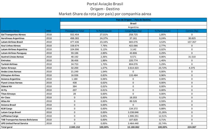 Rota Brasil - Argentina 2018