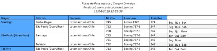 Latam Chile, Latam Airlines Chile (Chile), Portal Aviação Brasil
