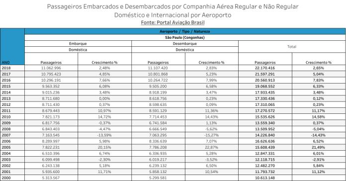 Congonhas, Aeroporto Internacional de São Paulo (Congonhas), Portal Aviação Brasil