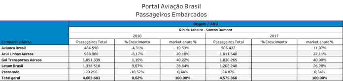 Santos Dumont, Aeroporto do Rio de Janeiro (Santos Dumont), Portal Aviação Brasil