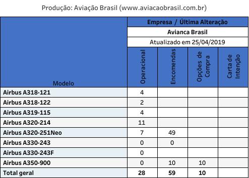 Avianca Brasil, Avianca Brasil (Brasil), Portal Aviação Brasil
