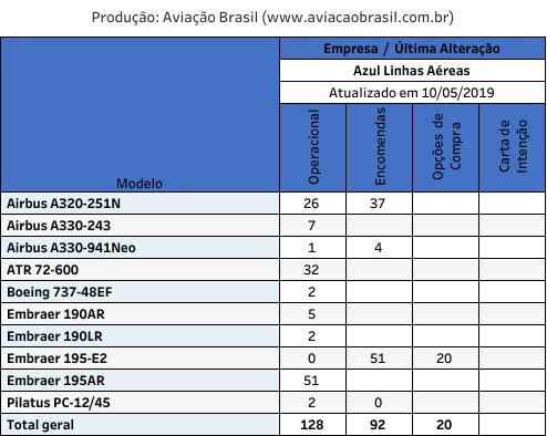 azul linhas aereas, Azul Linhas Aéreas Brasileiras (Brasil), Portal Aviação Brasil