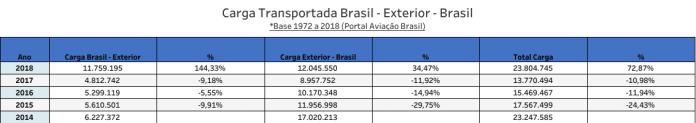 Lufthansa Cargo - Desempenho no Brasil