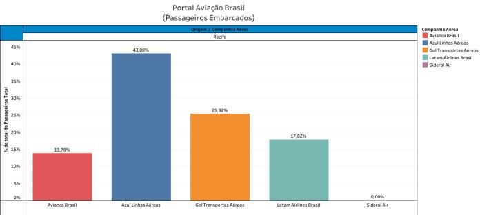 Market-share, Indicadores – Market-Share Doméstico das Aéreas por Aeroporto (dados completos 2018), Portal Aviação Brasil