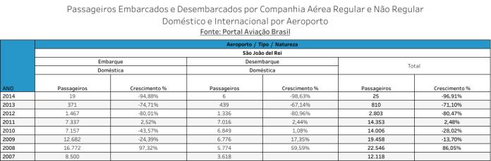Movimento de Passageiros - Aeroporto de São João del Rei