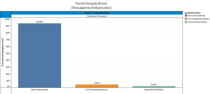 Voos, Indicadores – Distribuição de Voos das Aéreas por Aeroporto (1º Trimestre de 2019), Portal Aviação Brasil