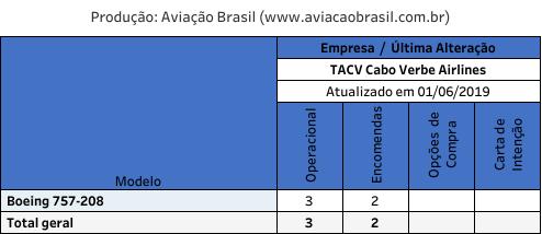 Cabo Verde, TACV – Transportes Aéreos de Cabo Verde (Cabo Verde), Portal Aviação Brasil