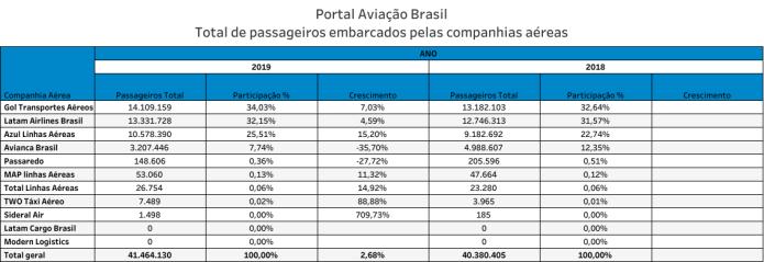 Avianca, Como o mercado absorveu os passageiros da Avianca Brasil?, Portal Aviação Brasil