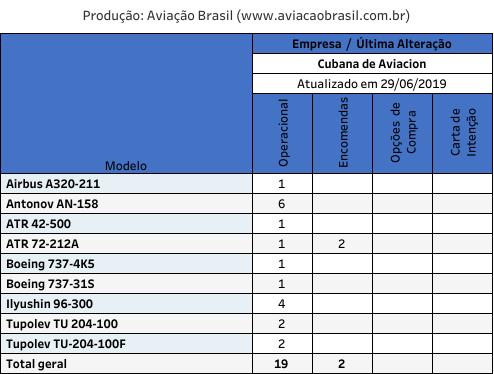 Cubana, Cubana (Cuba), Portal Aviação Brasil