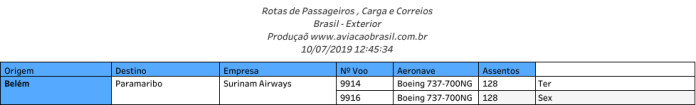 Surinam, Surinam Airways (Suriname), Portal Aviação Brasil