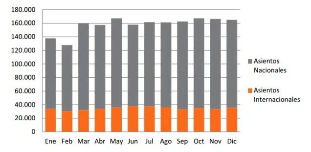 Oferta aerocomercial de asientos del Aeropuerto de Mendoza por tipo de vuelo. Año 2013. Fuente: ORSNA/OAG