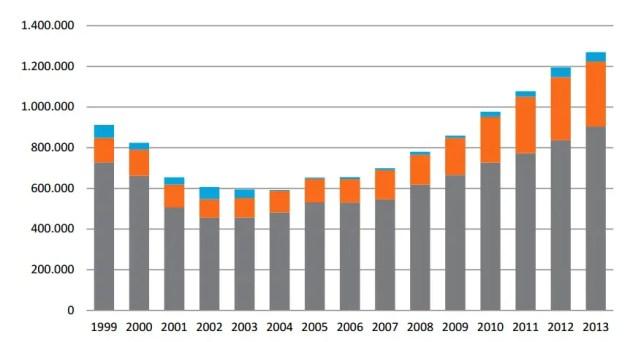 Evolución anual del tráfico de pasajeros en el Aeropuerto de Mendoza 1999-2013. Fuente: ORSNA/AA2000
