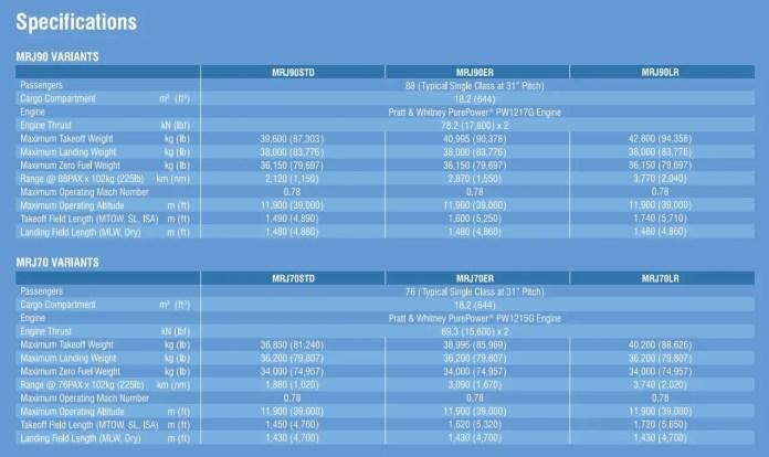 MRJ - Especificaciones 2