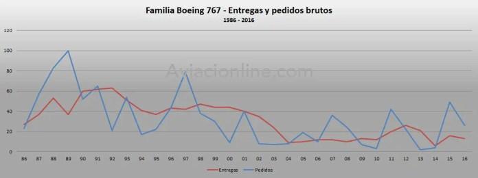 1986-2016-boeing-767-pedidos-y-entregas-brutos