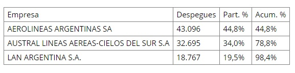 ANAC - ranking puntualidad - cabotaje