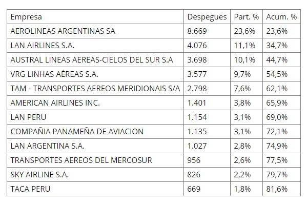 ANAC - ranking puntualidad - internacional
