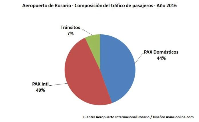 Aeropuerto Rosario - Trafico 2016