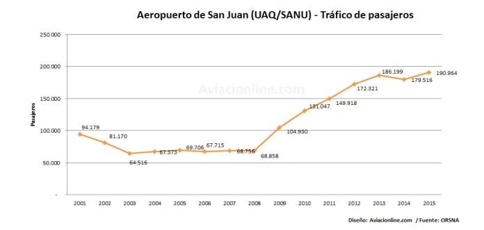 San Juan - Aerpuerto 2001-2016 estadísticas pasajeros