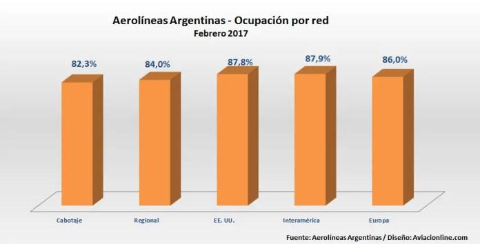 Aerolíneas Argentinas - Ocupación FEB2017