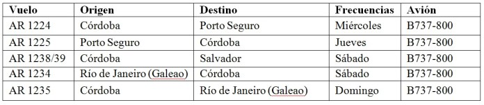 02 - Vuelos Brasil Argentina - Aerolineas Cordoba