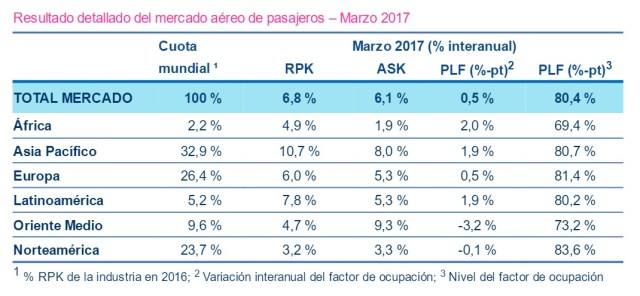 IATA - pasajeros por regionon marzo 2017