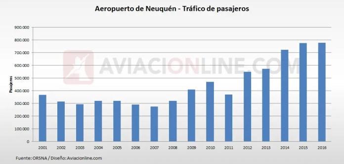 Neuquén - Aeropuerto - Trafico de pasajeros 2001 2016
