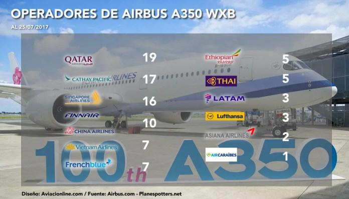 Airbus A350 - operadores 25JUL2017
