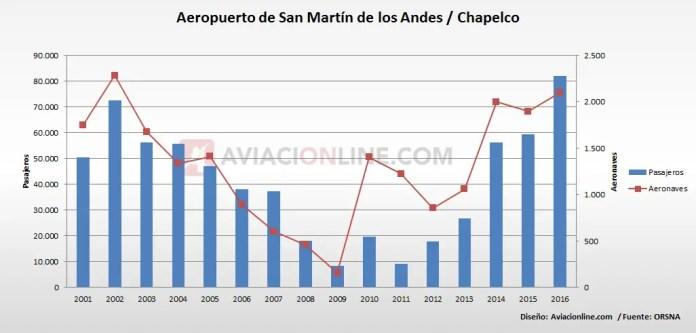San Martin de los Andes - Chapelco - aeropuerto - pasajeros 2001-2016